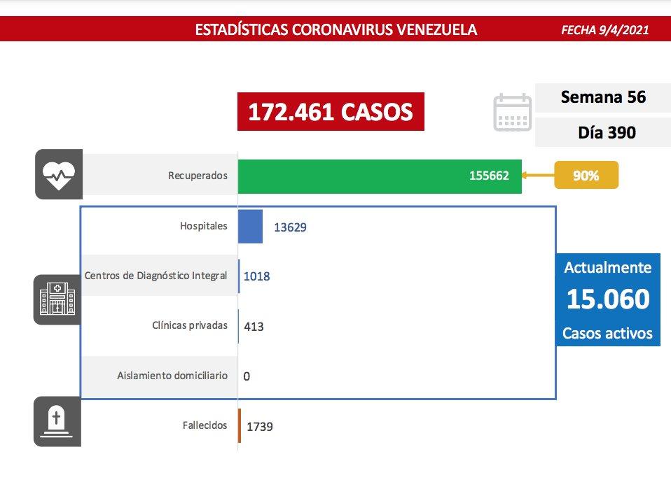En Venezuela se reportaron 19 muertes por COVID-19 en 24 horas